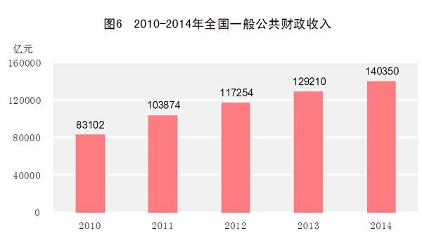 财政收入_2018年云南财政收入